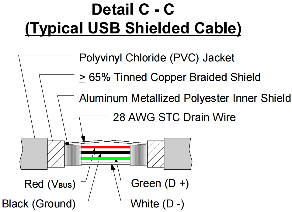 USB 2.0 specification layout