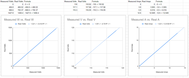 Results of recorded vs measured values for Sonoff S31 plugs